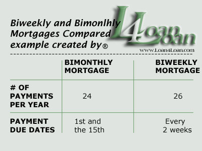 bimonthly biweekly mortgages compared