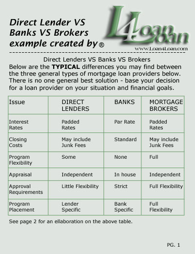 Broker vs bank mortgage loan
